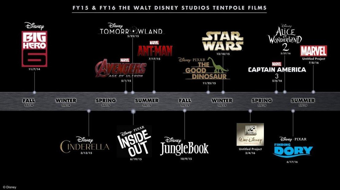 Star Wars The Force Awakens Is The Most Anticipated Movie