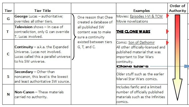 Editorial Star Wars Canon A Brief History And Perspective Star Wars News Net